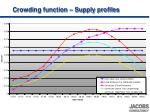 crowding function supply profiles1