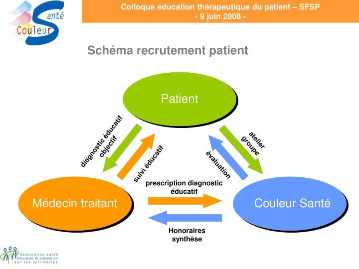 Schéma recrutement patient