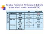 relative potency of all cockroach extracts determined by competition elisa84