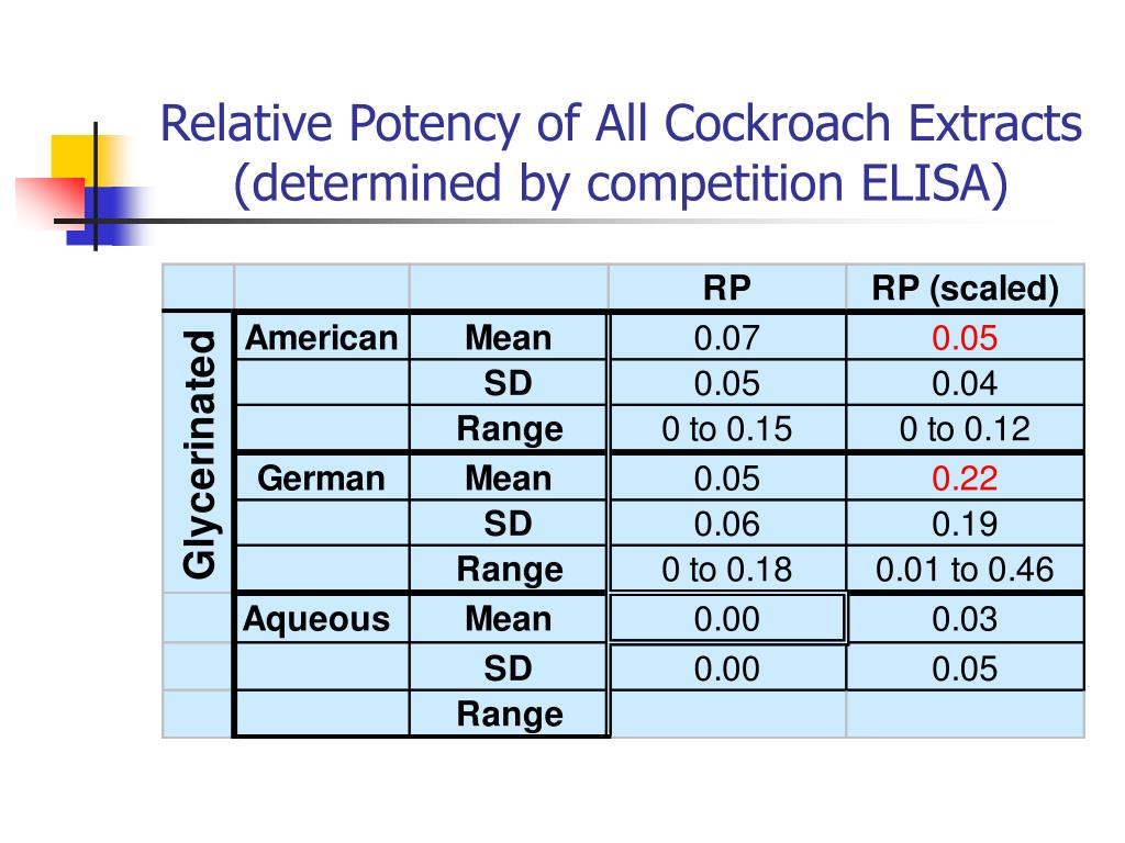 Relative Potency of All Cockroach Extracts (determined by competition ELISA)