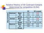 relative potency of all cockroach extracts determined by competition elisa85