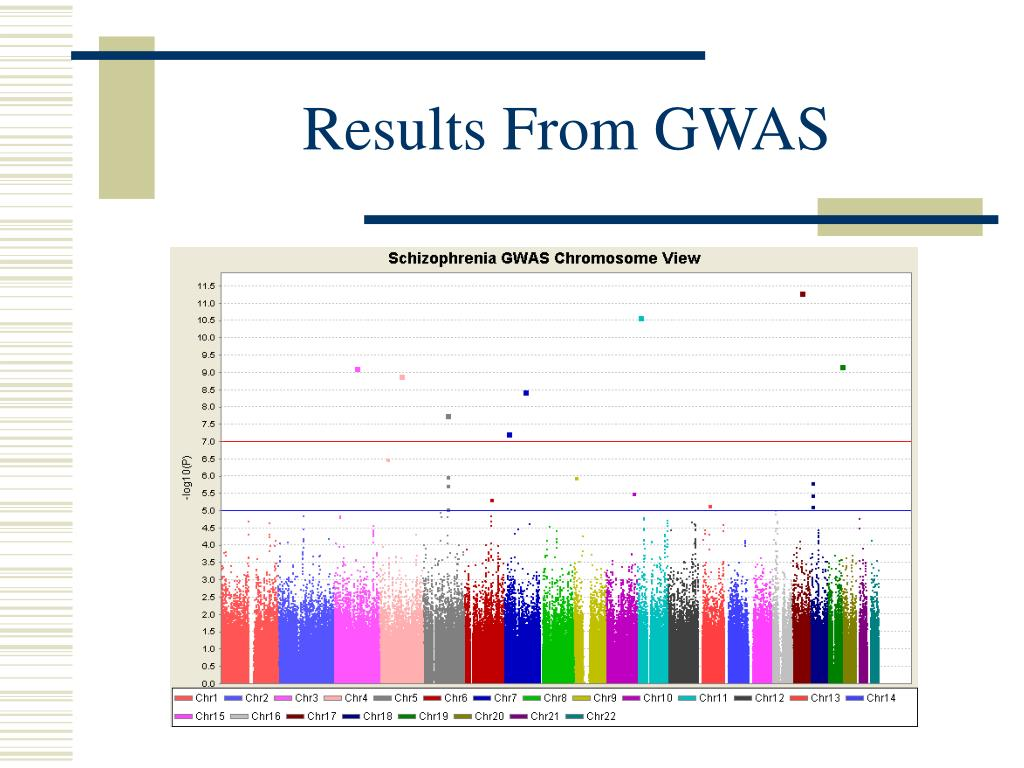 Results From GWAS
