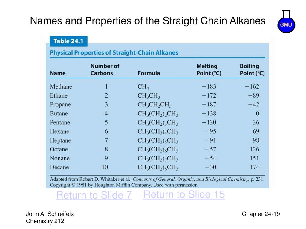 Names and Properties of the Straight Chain Alkanes