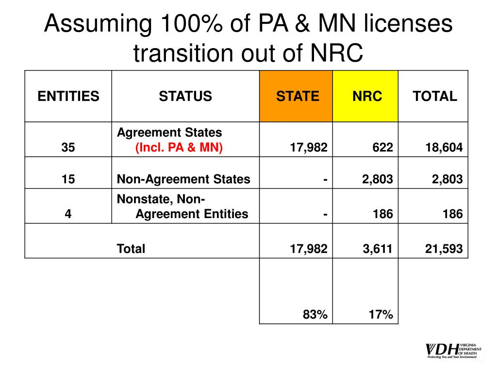 Assuming 100% of PA & MN licenses transition out of NRC