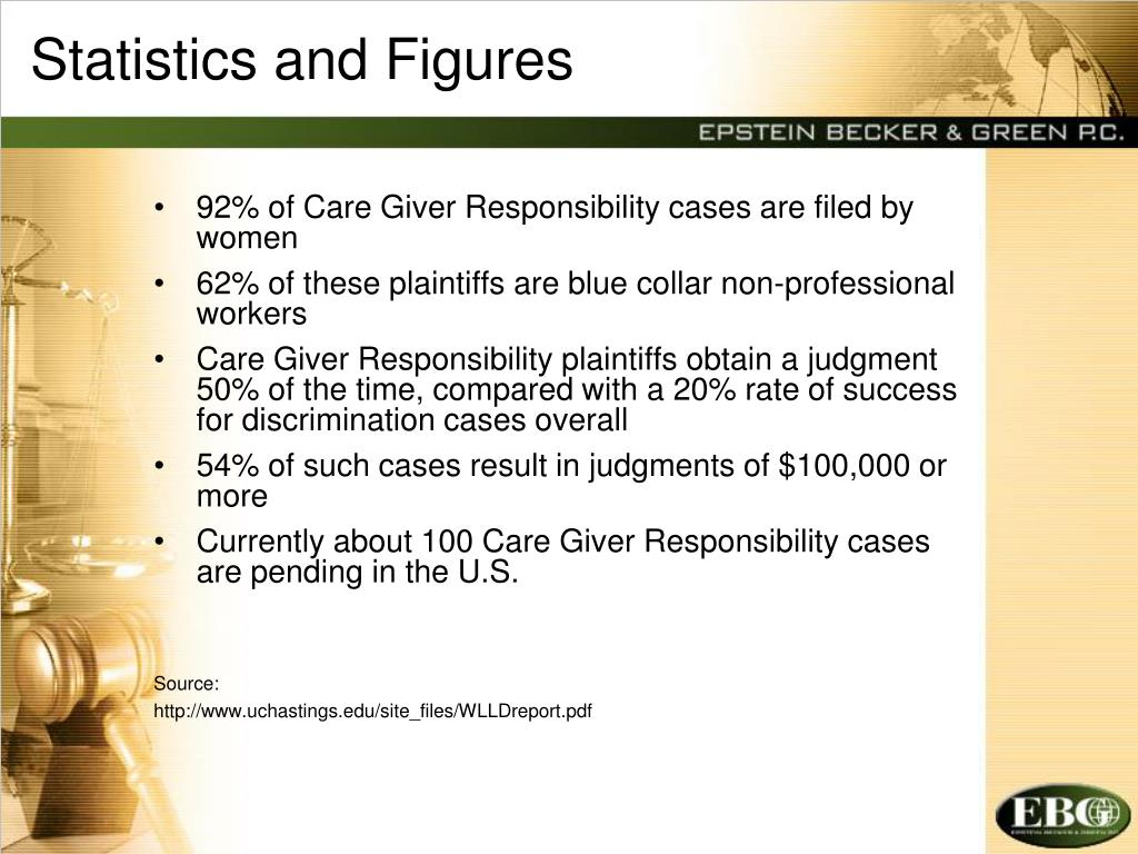 Statistics and Figures