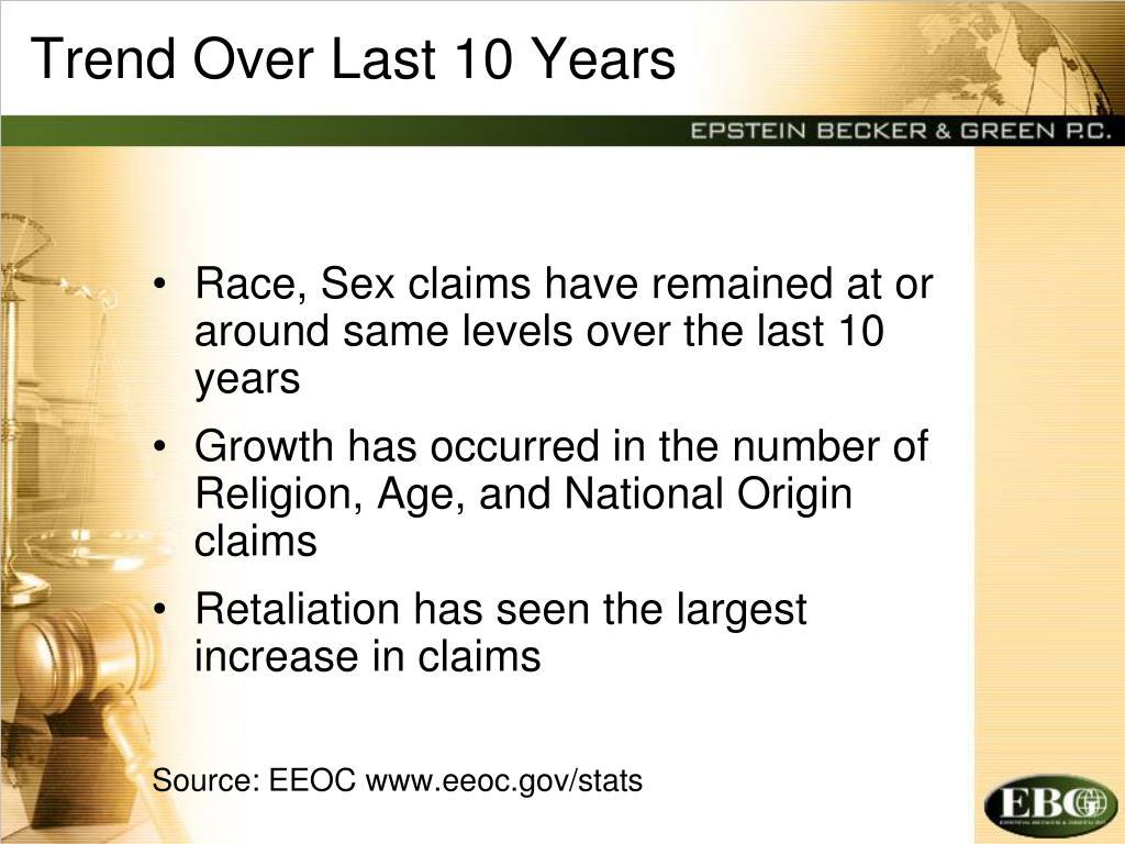 Trend Over Last 10 Years