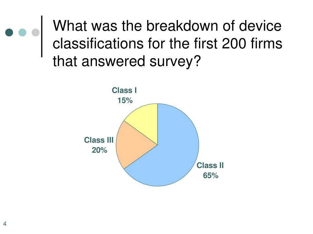 What was the breakdown of device classifications for the first 200 firms that answered survey?
