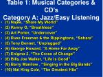table 1 musical categories cd s category a jazz easy listening