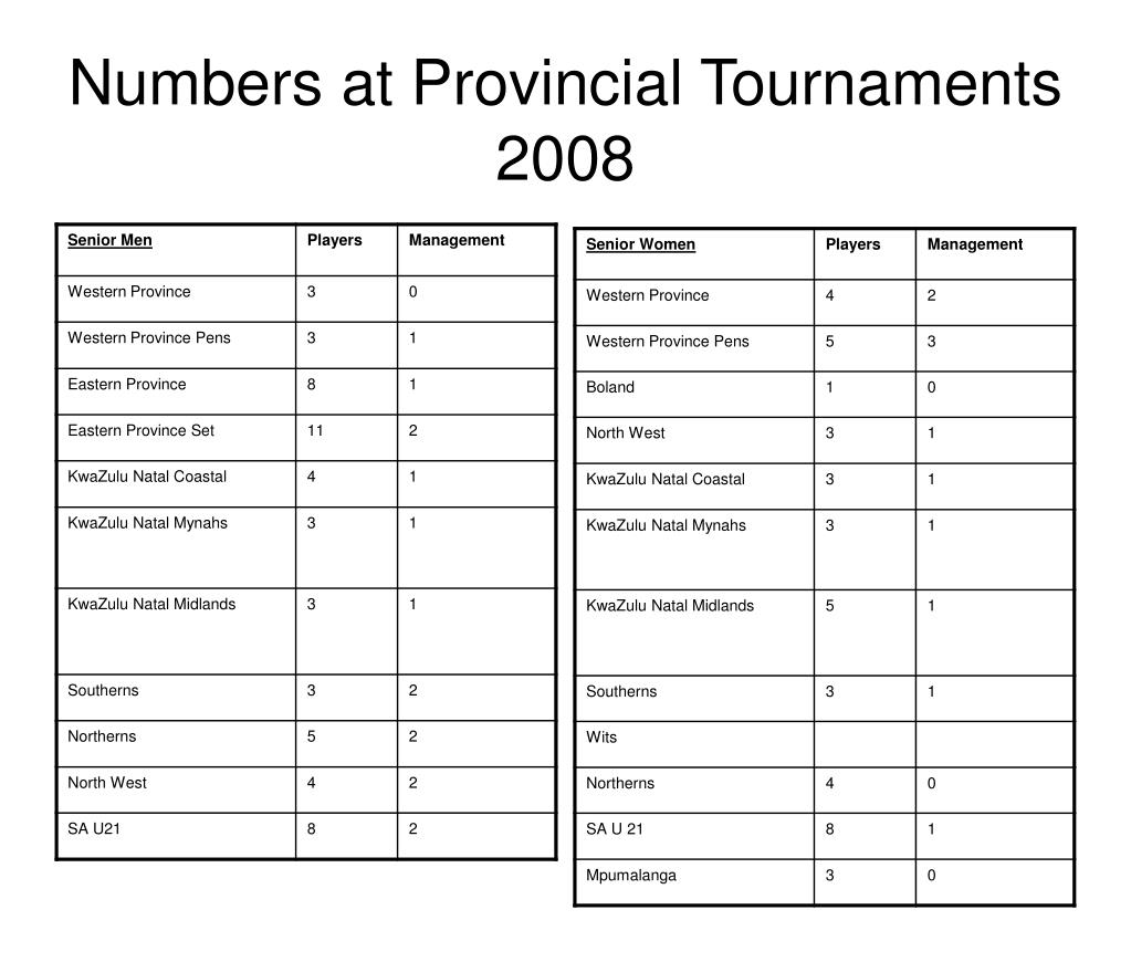 Numbers at Provincial Tournaments 2008