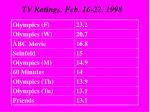tv ratings feb 16 22 1998