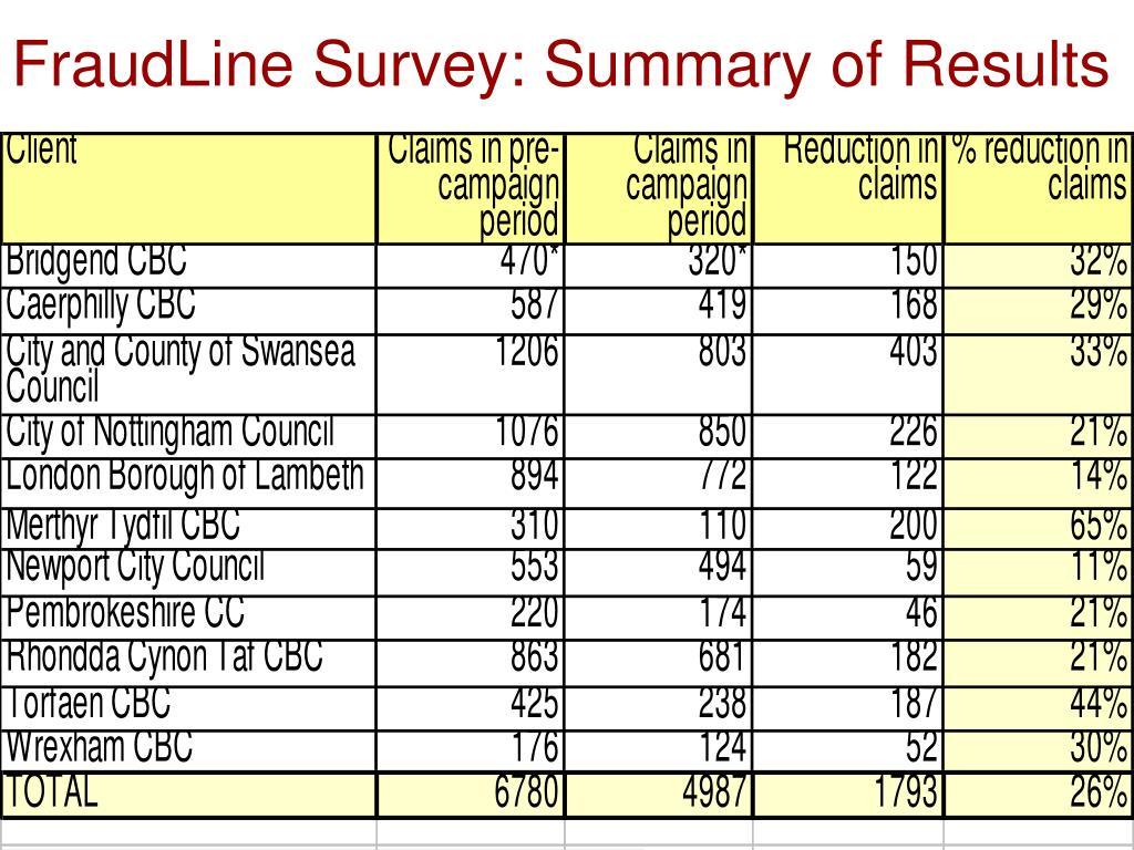 FraudLine Survey: Summary of Results