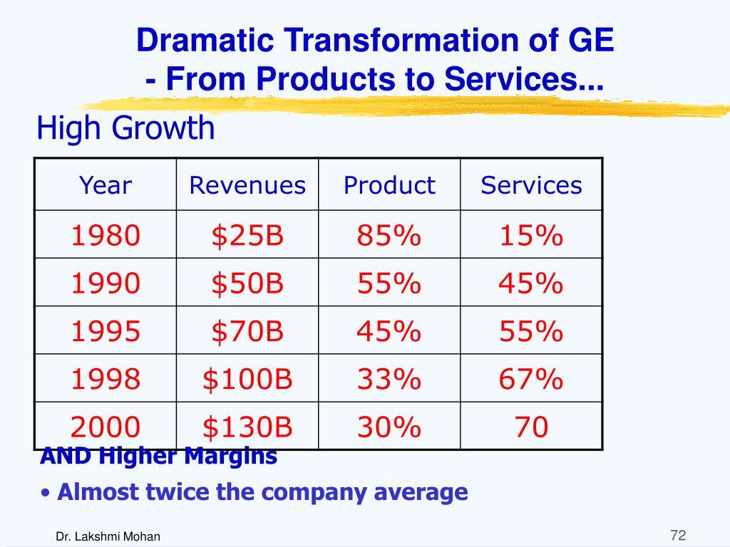 Dramatic Transformation of GE