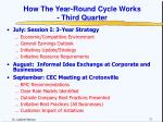 how the year round cycle works third quarter