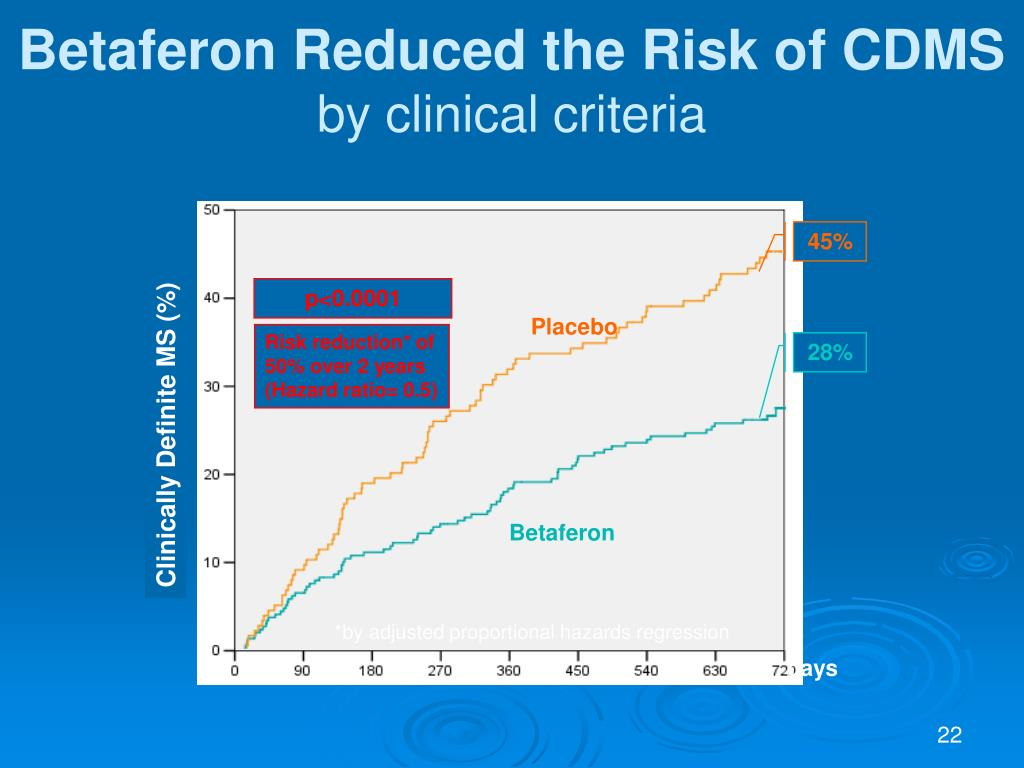 Betaferon Reduced the Risk of CDMS