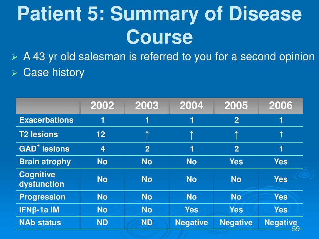 Patient 5: Summary of Disease Course