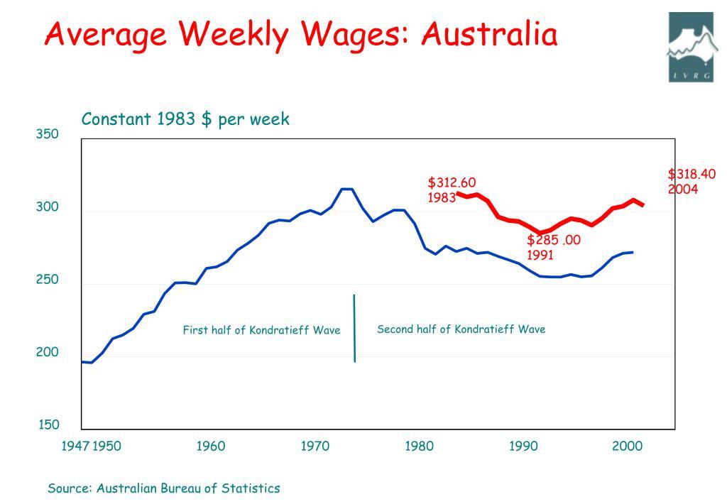 Average Weekly Wages: Australia