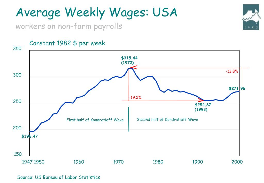 Average Weekly Wages: USA