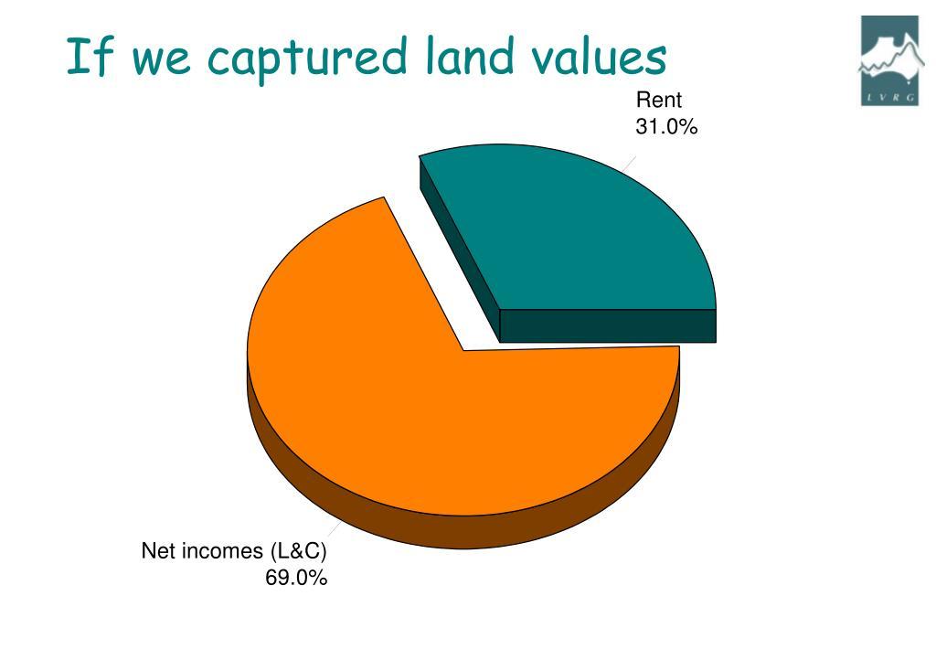 If we captured land values