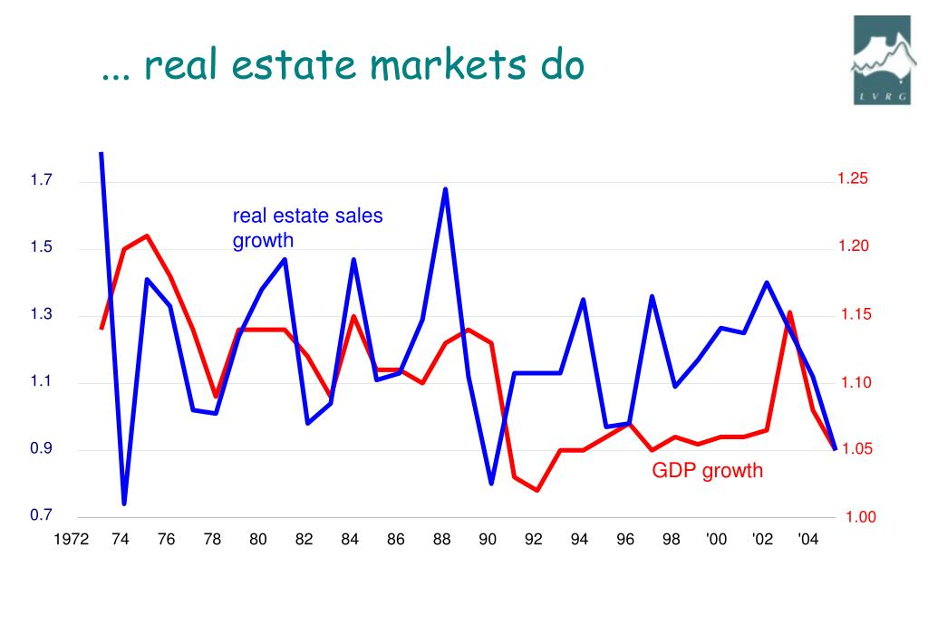 ... real estate markets do