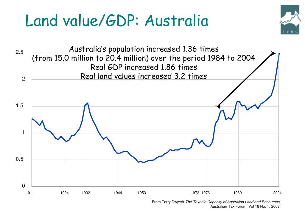 Land value/GDP: Australia