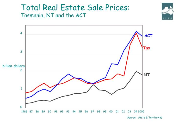 Total Real Estate Sale Prices: