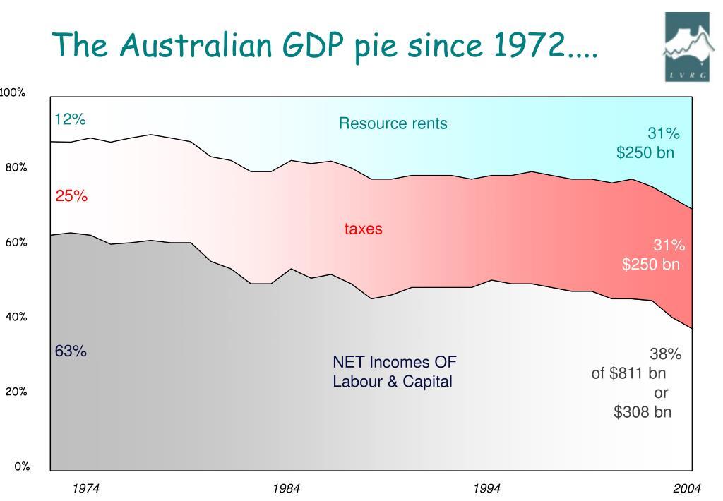 The Australian GDP pie since 1972....