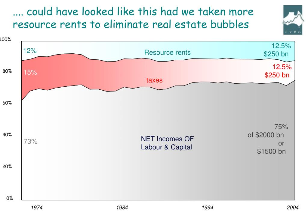 .... could have looked like this had we taken more resource rents to eliminate real estate bubbles