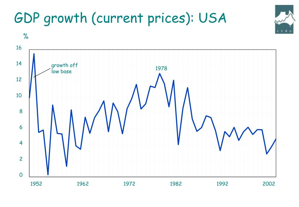 GDP growth (current prices): USA