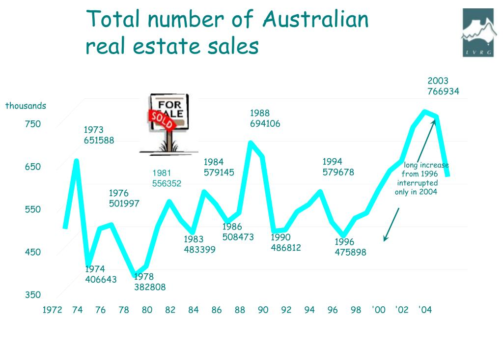 Total number of Australian