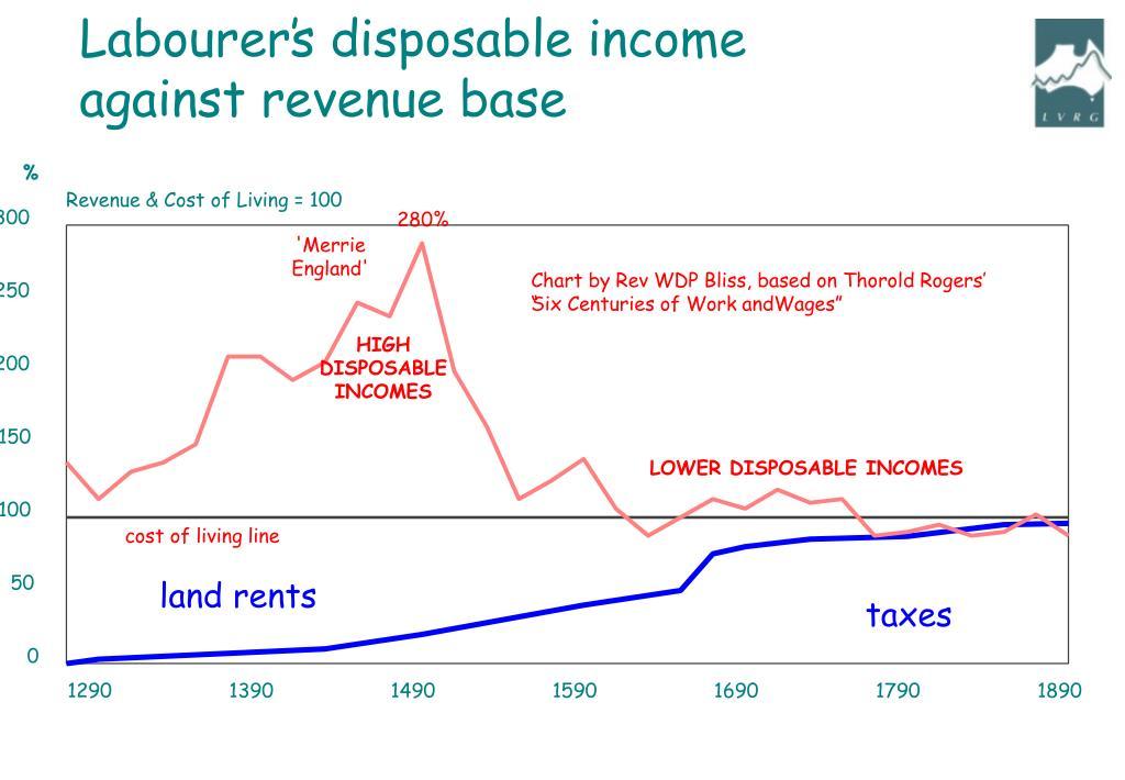 Labourer's disposable income