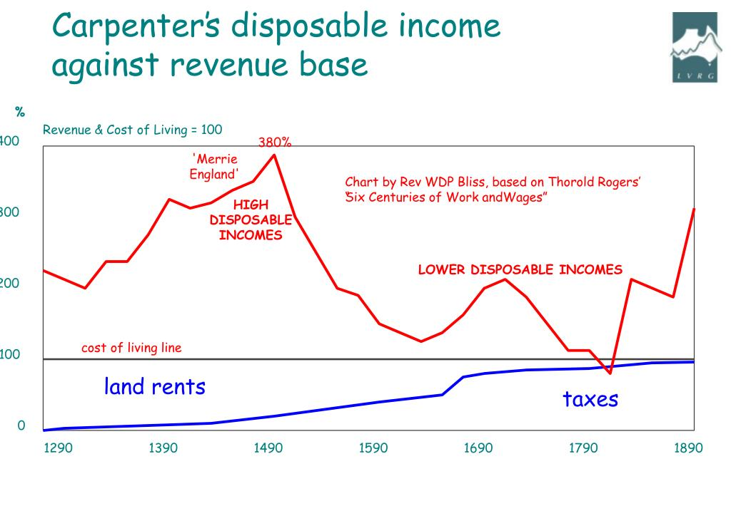 Carpenter's disposable income