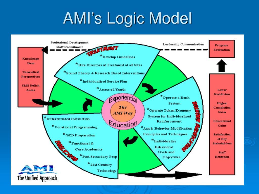 AMI's Logic Model