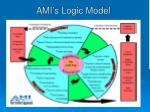 ami s logic model