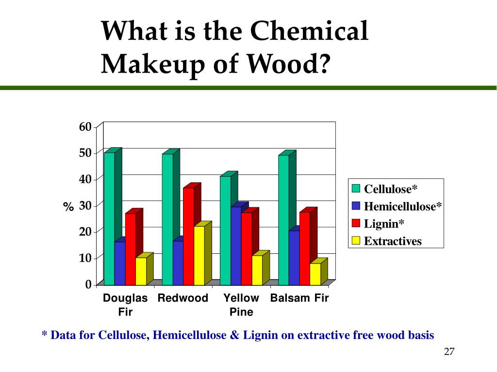 What is the Chemical Makeup of Wood?