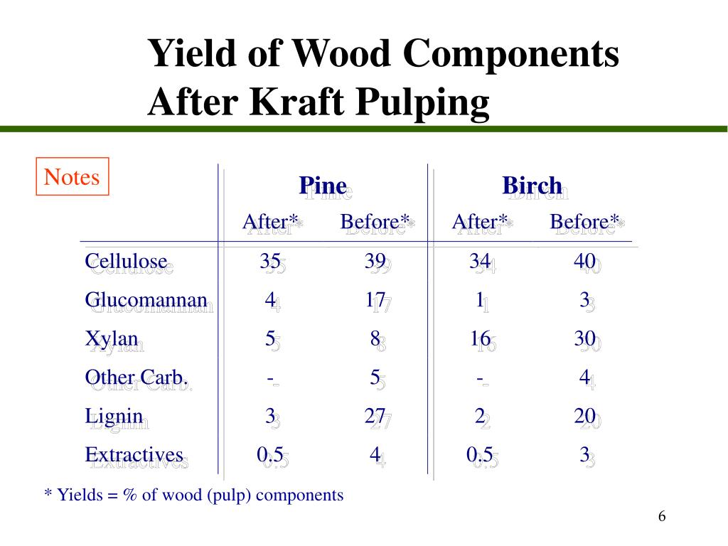 Yield of Wood Components After Kraft Pulping