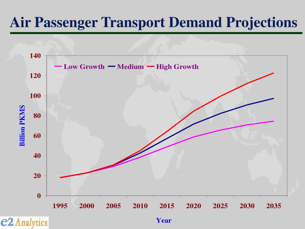 Air Passenger Transport Demand Projections