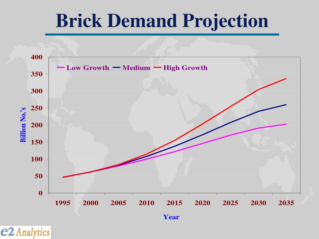 Brick Demand Projection