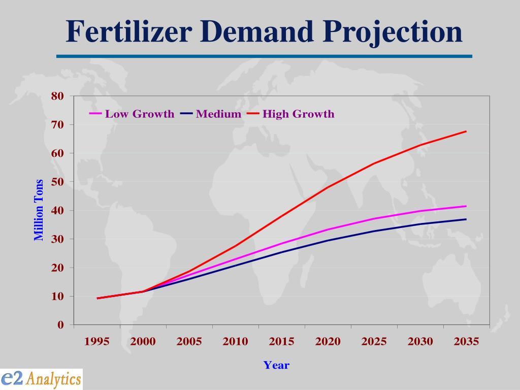 Fertilizer Demand Projection
