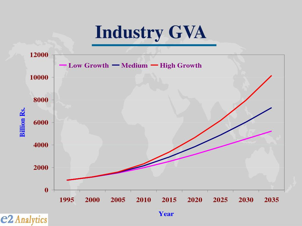 Industry GVA