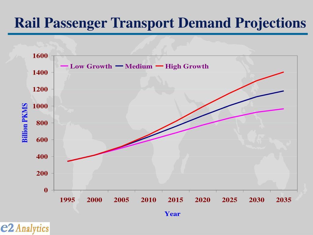 Rail Passenger Transport Demand Projections