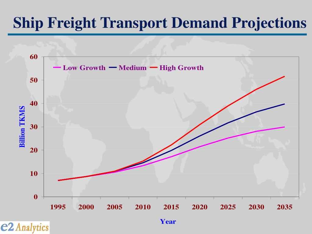 Ship Freight Transport Demand Projections
