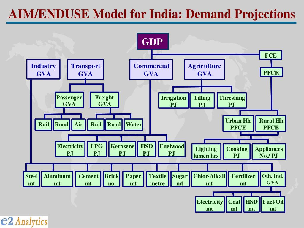 AIM/ENDUSE Model for India: Demand Projections