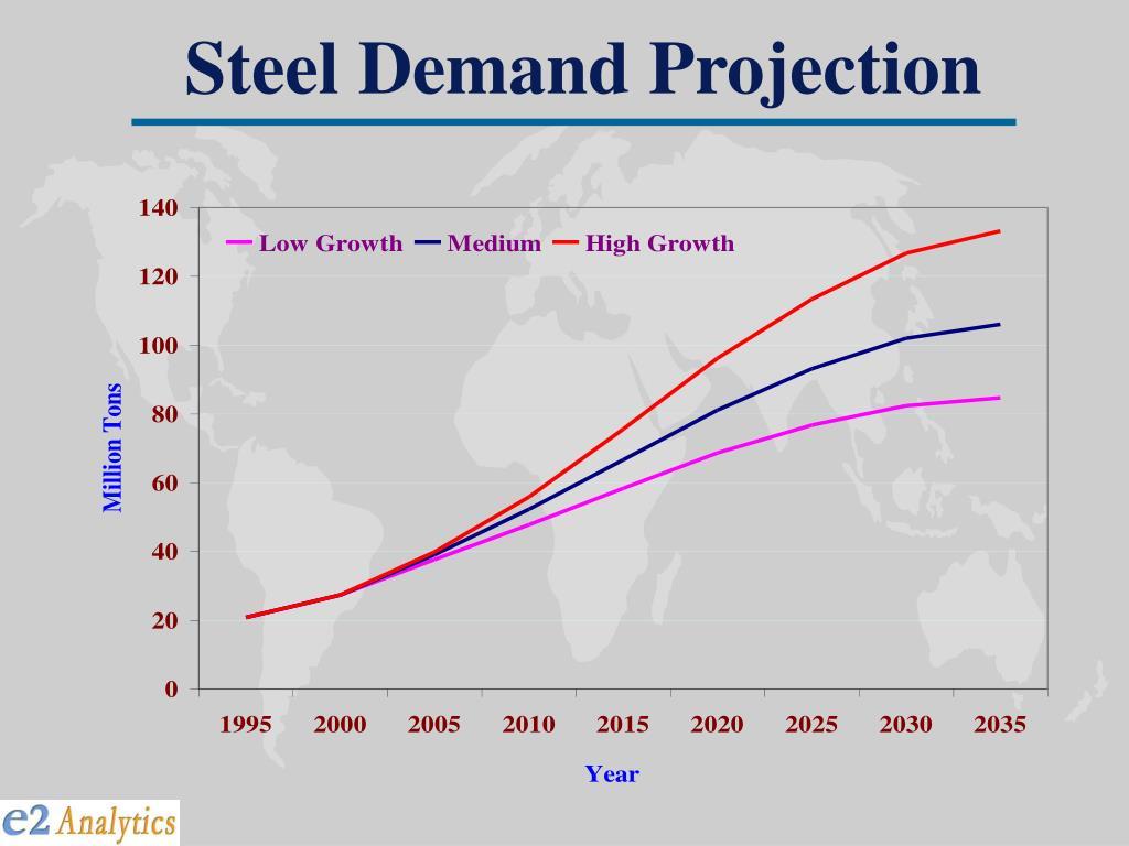Steel Demand Projection