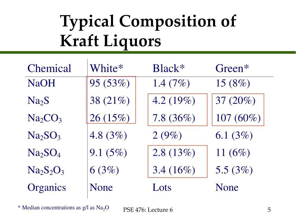 Typical Composition of Kraft Liquors
