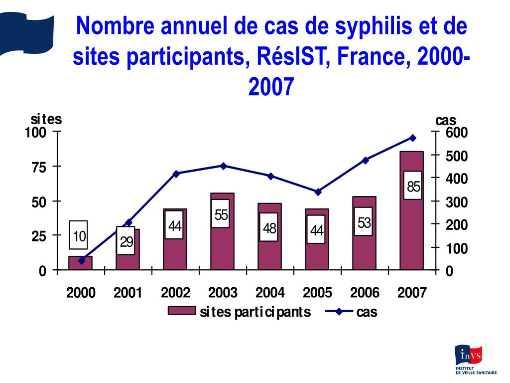 Nombre annuel de cas de syphilis et de sites participants, RésIST, France, 2000-2007