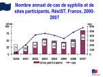 nombre annuel de cas de syphilis et de sites participants r sist france 2000 2007