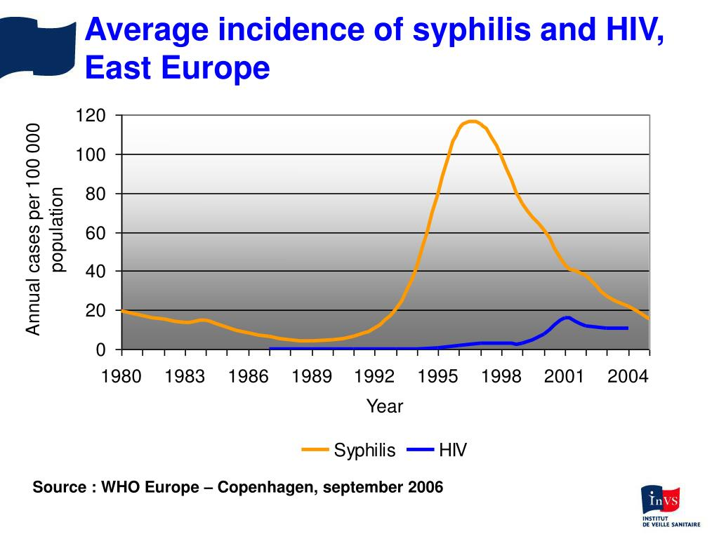 Average incidence of syphilis and HIV,