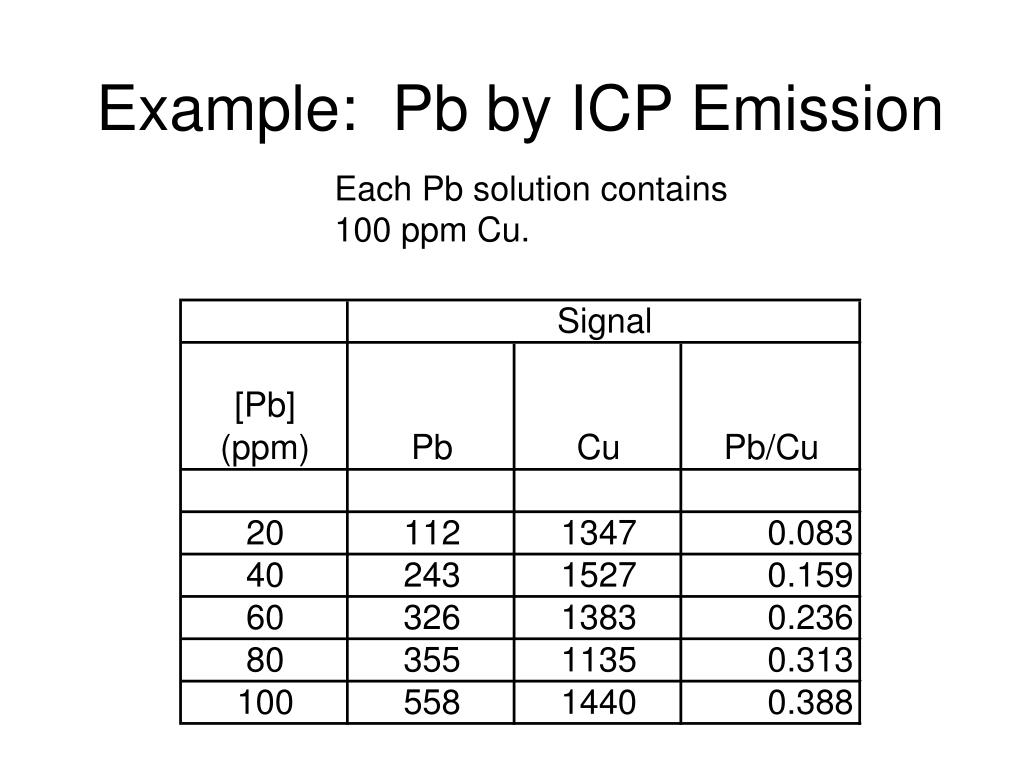 Example:  Pb by ICP Emission