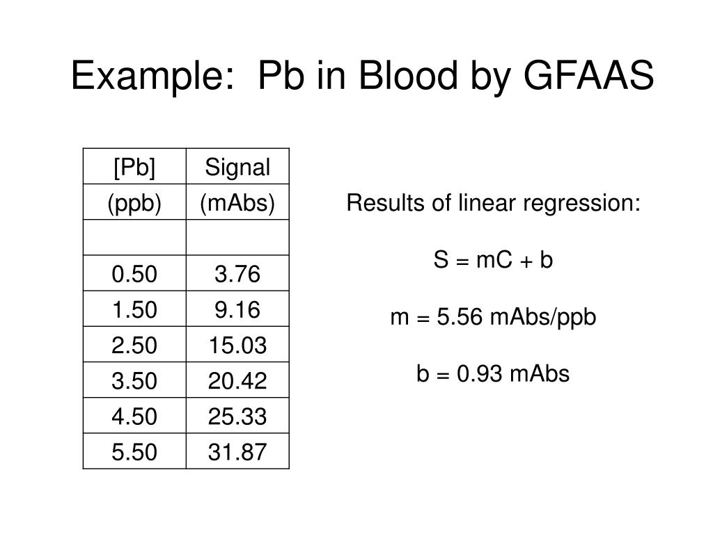 Example:  Pb in Blood by GFAAS
