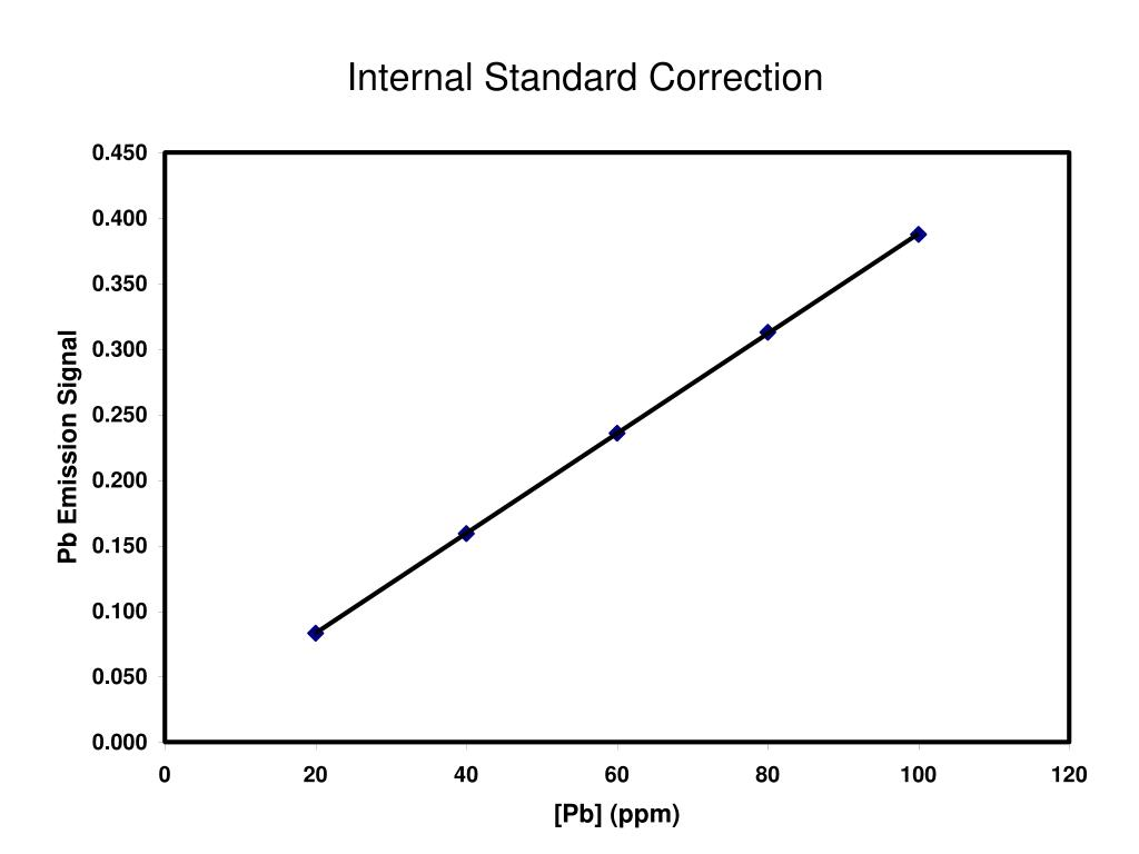 Internal Standard Correction